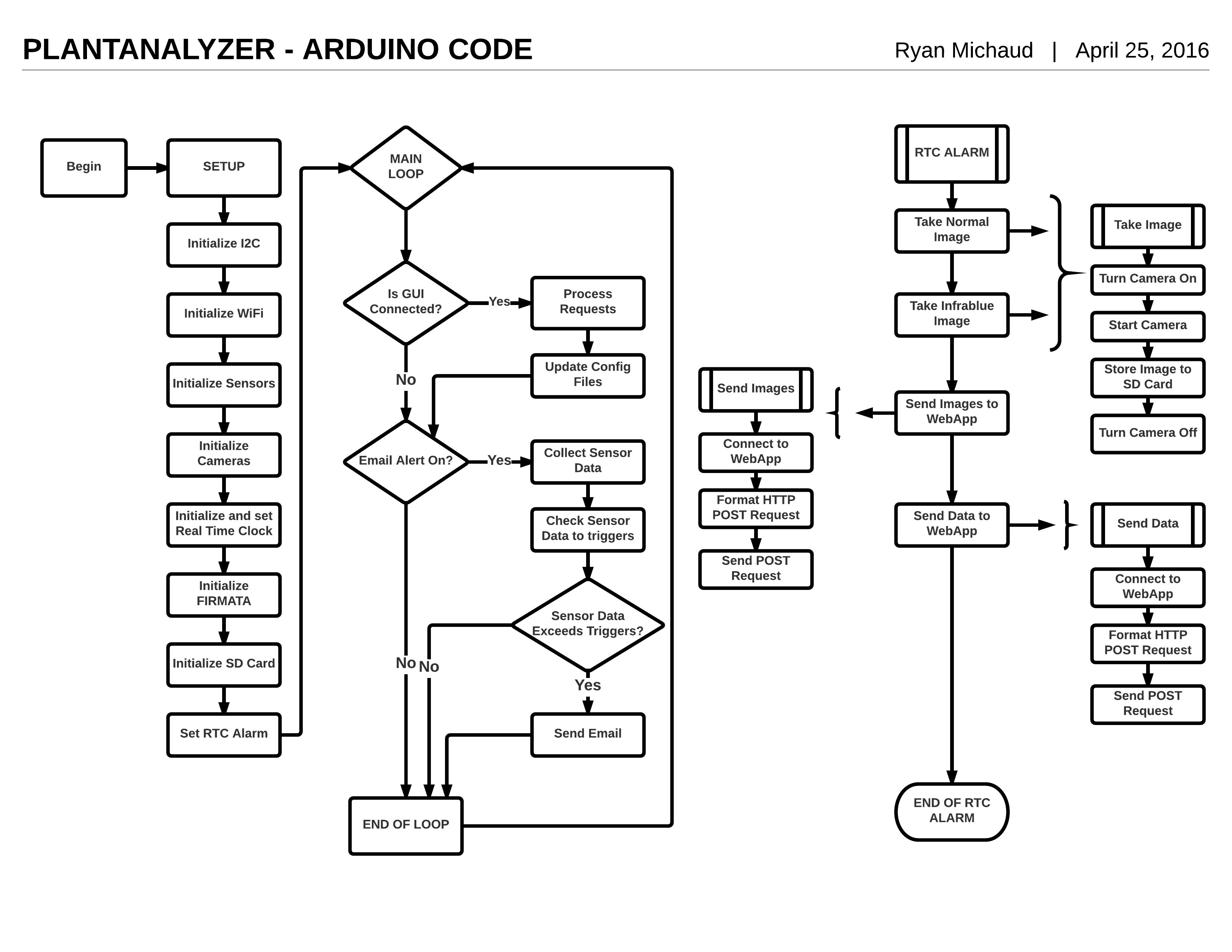 Basic flowchart template datariouruguay flowchart templates examples in creately diagram community ccuart Choice Image