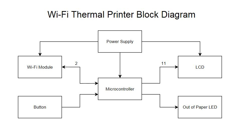 wi fi thermal receipt printer v1. Black Bedroom Furniture Sets. Home Design Ideas