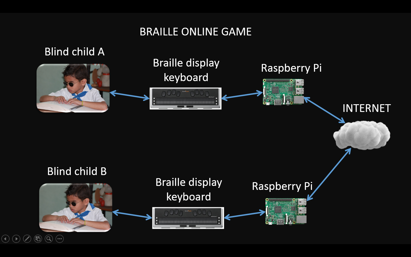 Low Cost Braille Keyboard Display Online Game Hackaday Io