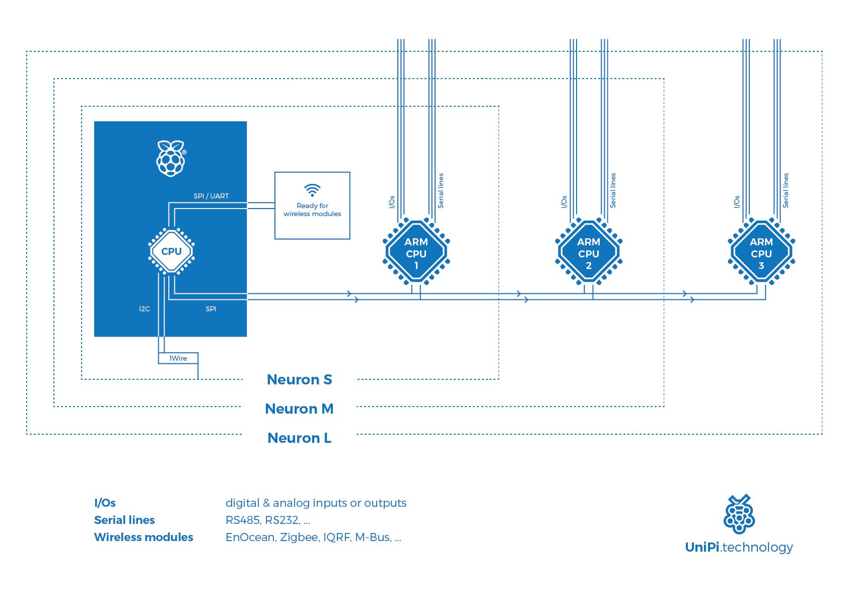 Neuron modular PLC | Hackaday io