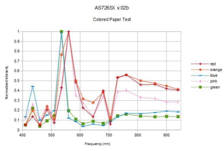 Compact, $25 spectrometer | Hackaday io