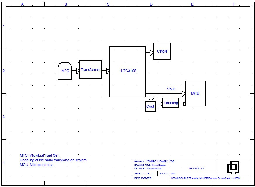 Project power flower pot plants electricity and light hackaday based on the theoretical approach presenter achievement here is to design the block diagram to achieve the objectives of the project figure 3 ccuart Image collections