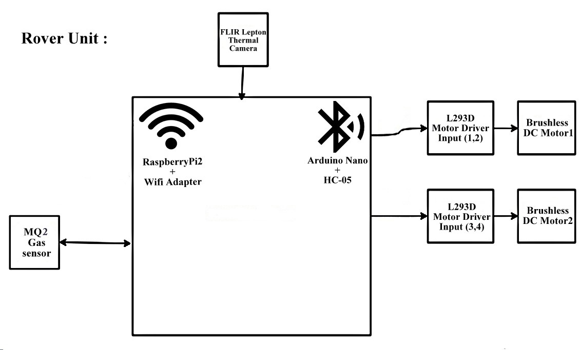 401234567747 likewise Df15mg Servo Wire Diagram also 1720 20 Wireless Arduino Home Automation W Openhab together with Arduino Speaker Schematics together with Monitor Raspberry Pi With Mango. on pi temperature monitor