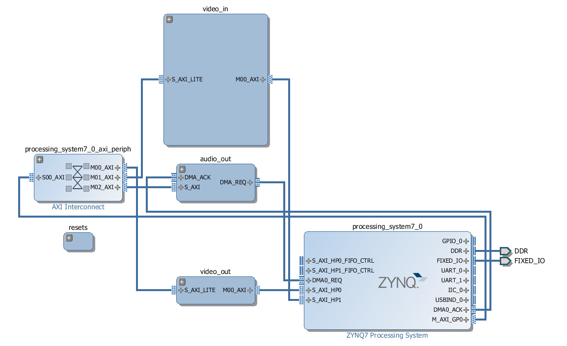 Zynqberry Dsl Phone Jack Wiring Diagram Video Design Made Simple