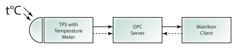 Open Platform Communications (OPC) Server from Tibbo