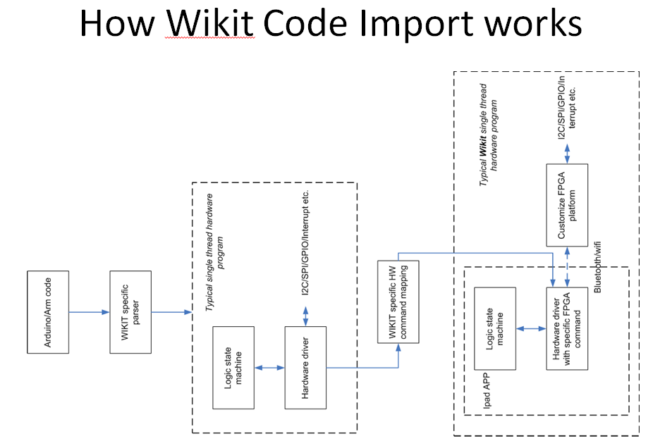 Wikit programmable hardware with flowchart hackaday