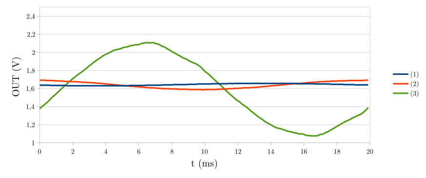 Measurements with a load of 1000W: (1) Aᵥ=470, L=100µH, (2) Aᵥ=1424.24, L=100µH, (3) Aᵥ=1424.24, L=10mH