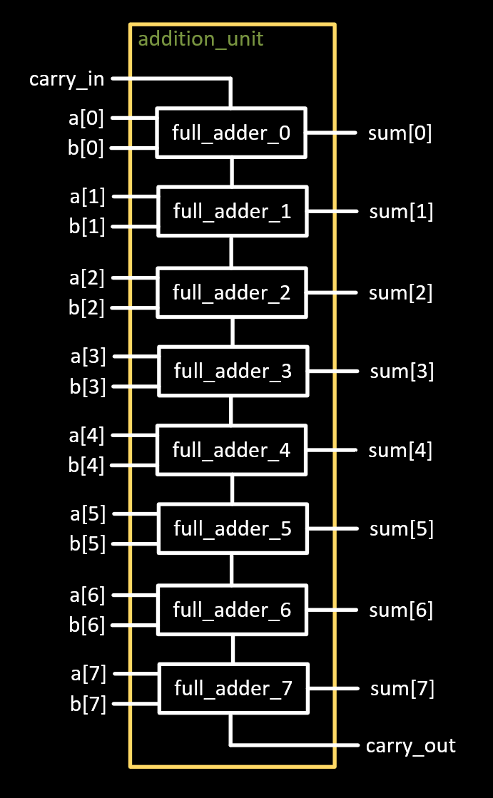 Introduction to Verilog and Combinatorial Logic   Details