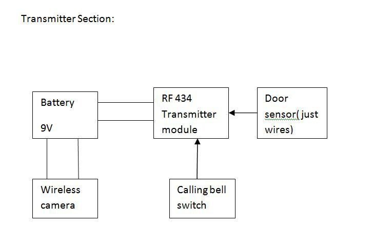 Instructions automatic home surveillance system using arduino step 1 block diagram of the project ccuart Gallery