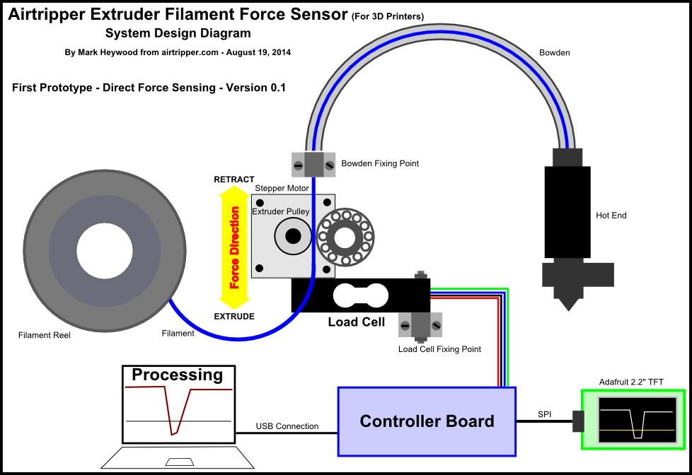 Direct Force Sensing Details Hackaday Io