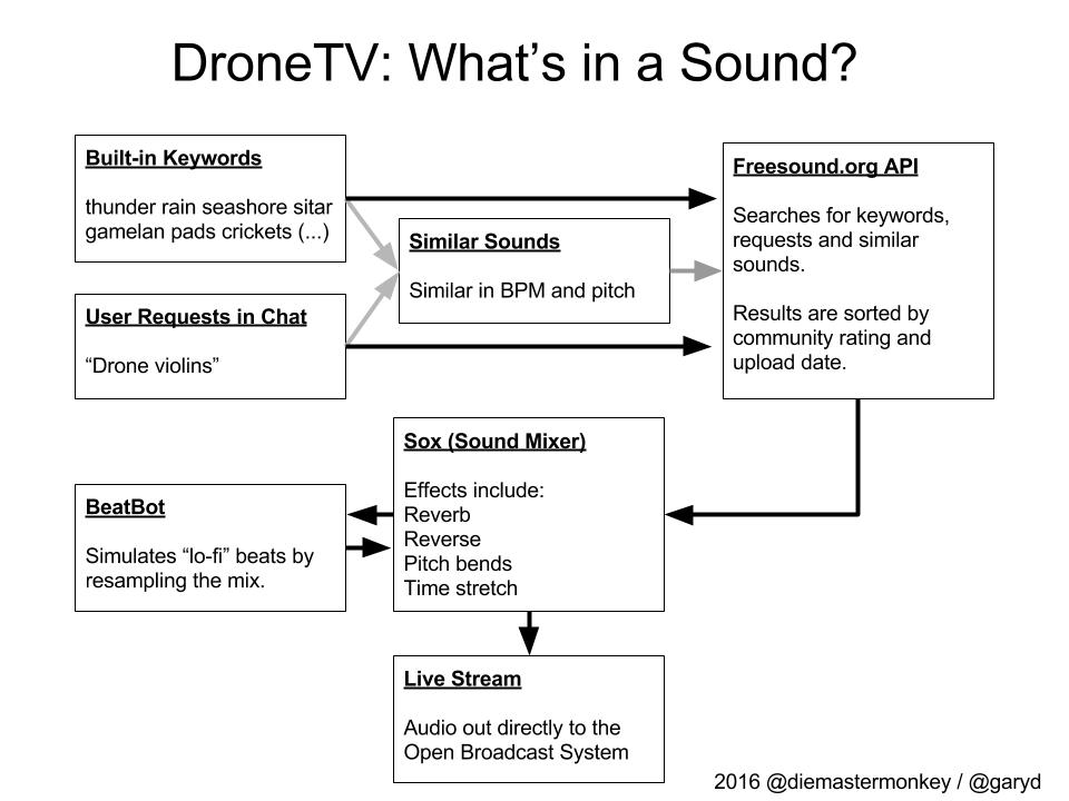 DronesoundTV: Autonomous Drone Sound Livestream   Hackaday io