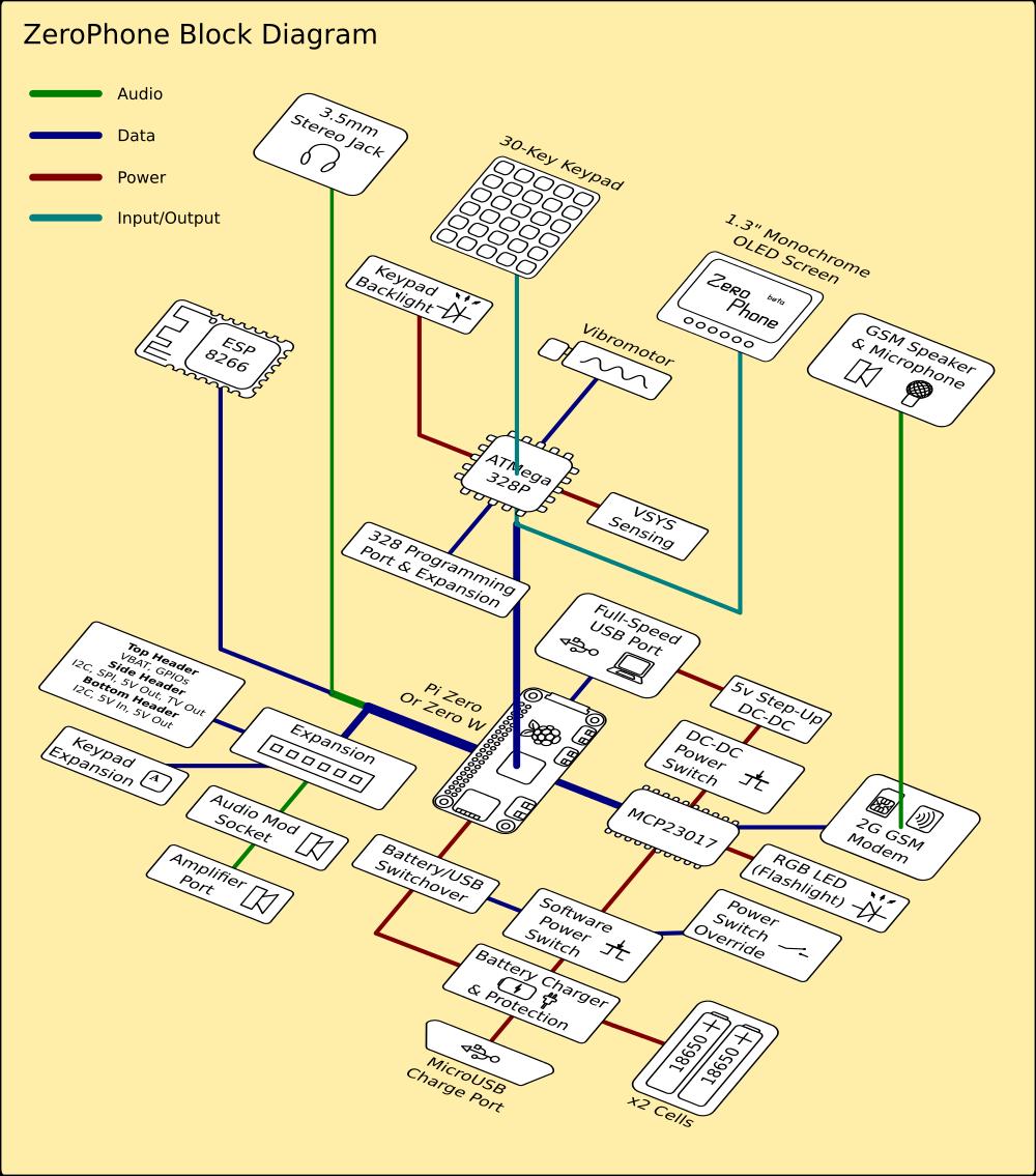ZeroPhone block diagram | Details | Hackaday.ioHackaday.io