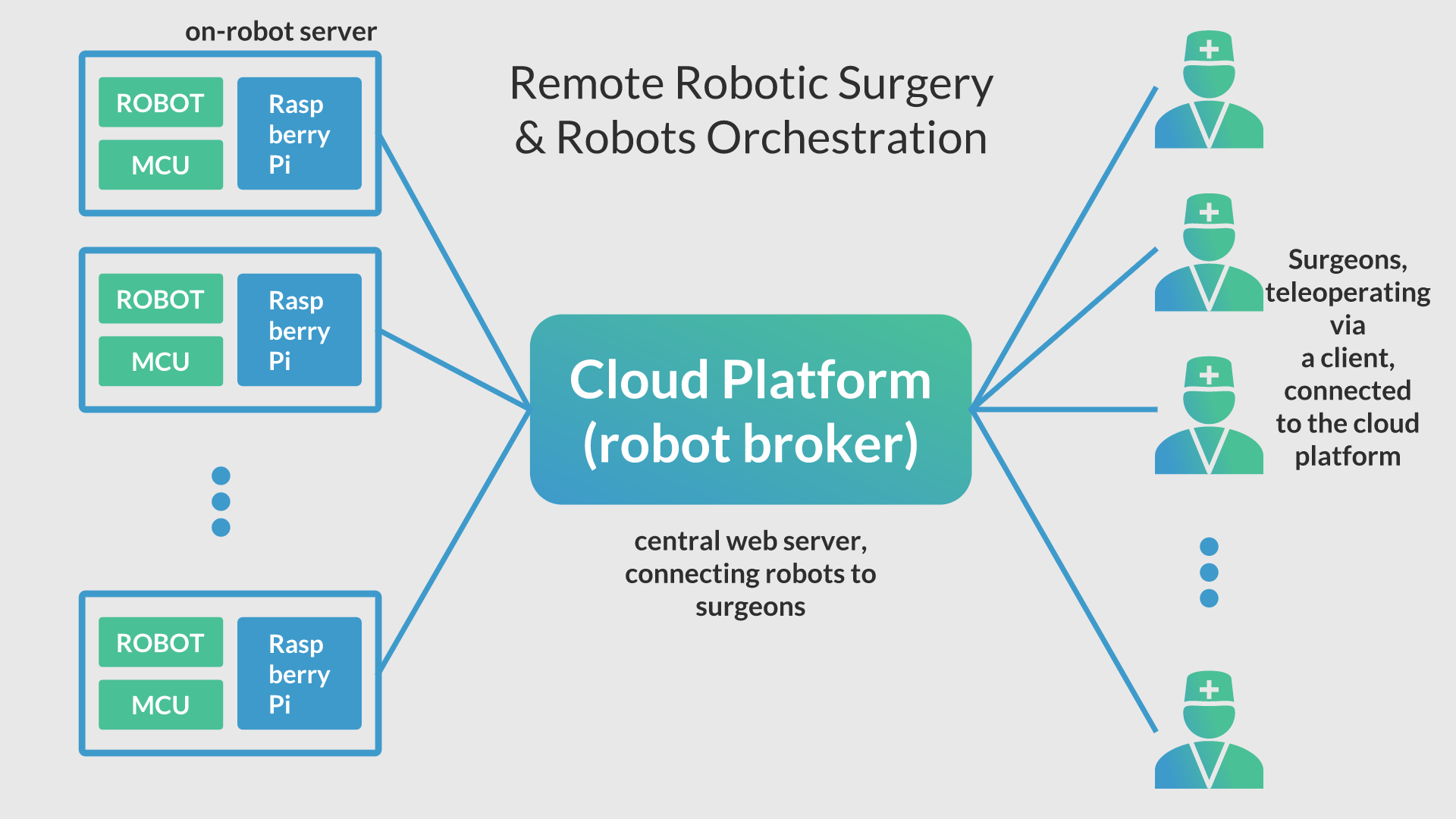 Remote Robotic Surgery & Robots Orchestration | Details | Hackaday io