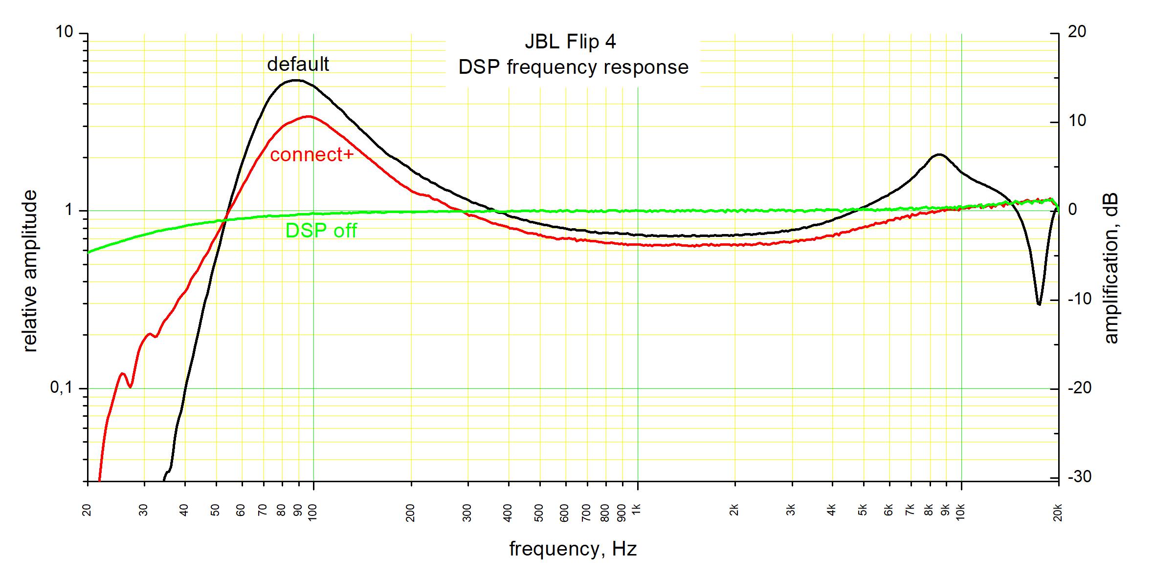 Reverse-engineering JBL flip 4 | Details | Hackaday io