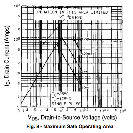 IRF540 SOA graph