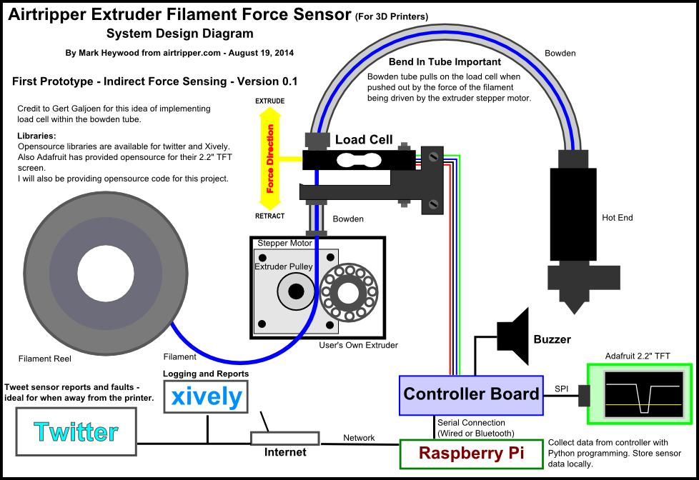 3d Printer Extruder Remote Health Monitoring Hackaday Io