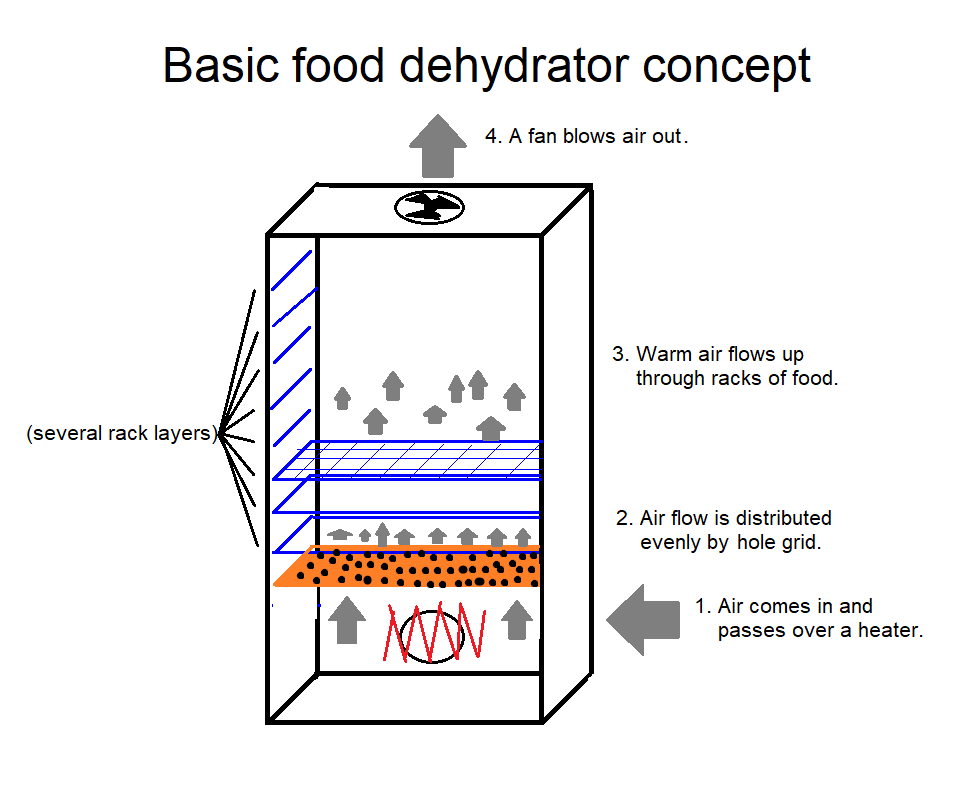 Incredible Food Dehydrator Simple And Cheap Hackaday Io Wiring Cloud Hisonuggs Outletorg