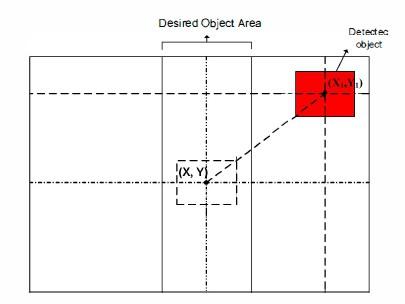 Control Mechanism of an Autonomous Quadcopter   Hackaday io