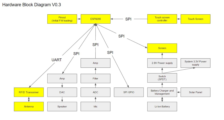 Secure Mesh Async Communication (SMAC) | Hackaday io