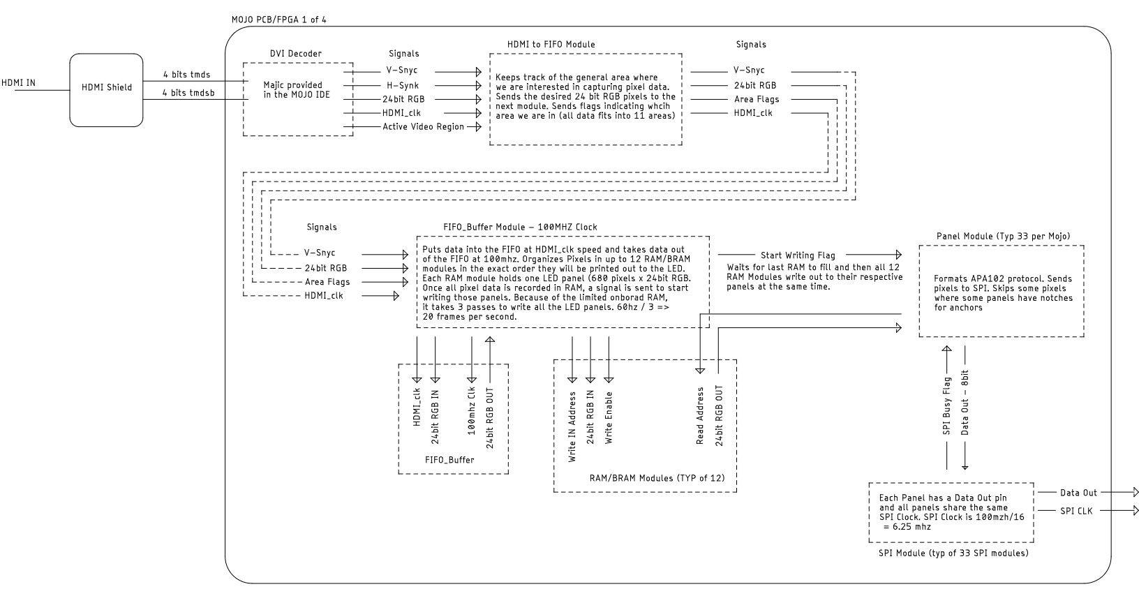 HDMI to FPGA to APA102 | Details | Hackaday io