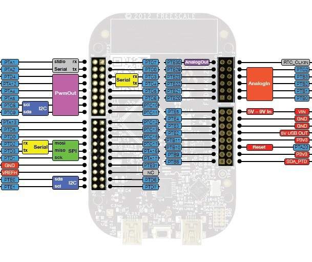 Project   PWM examples with multiple architectures   Hackaday io
