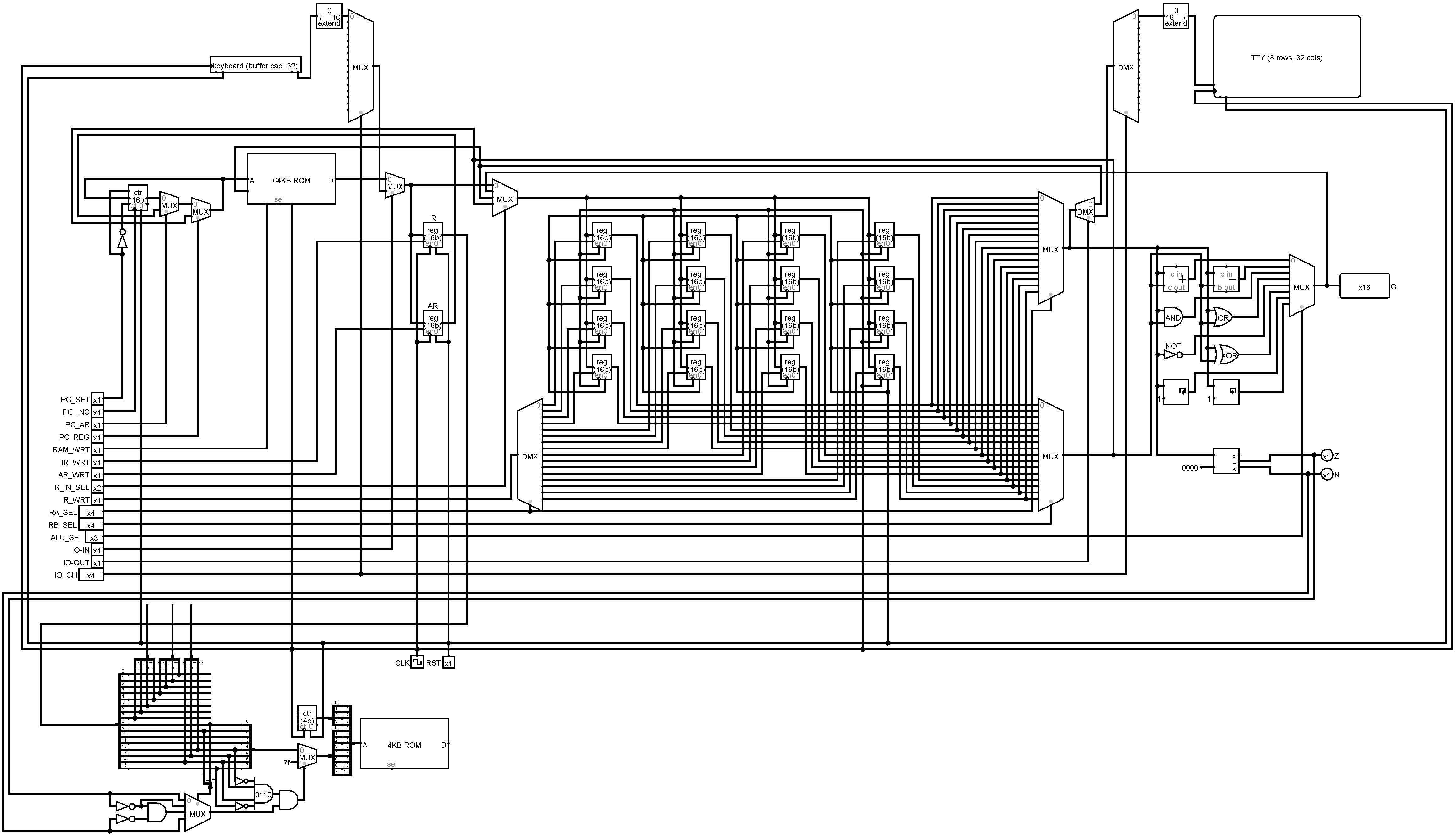 Project | A 16-bit CPU in Logisim | Hackaday io