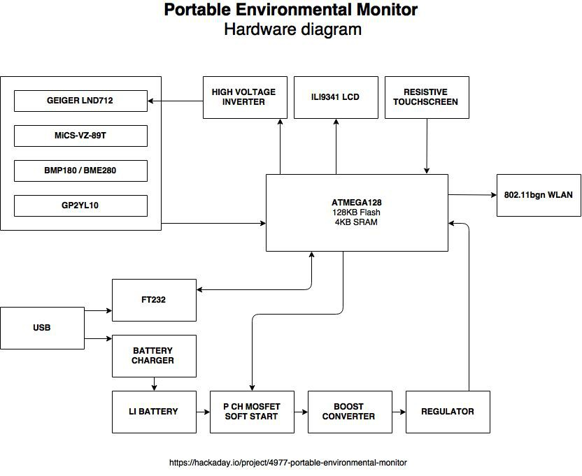 Portable environmental monitor | Details | Hackaday io