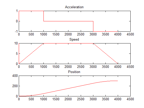 Trajectory generation: trapezoidal speed profile | Details
