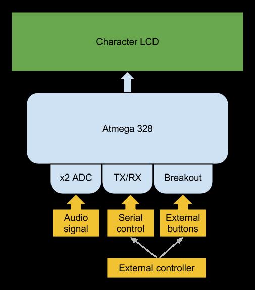 Project | AVR spectrum analyzer | Hackaday io