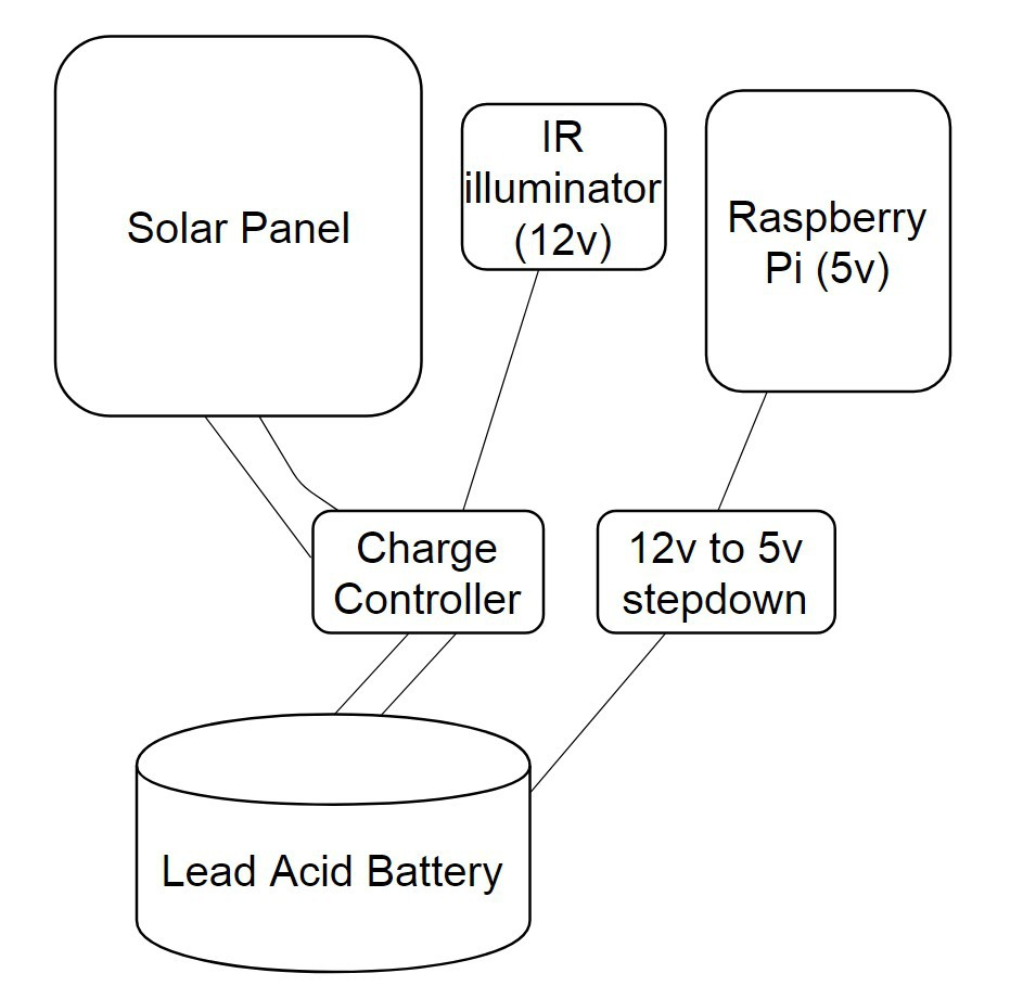 Buildinstructions For Hardware Solar Charging Circuit Details 7805 Voltage Regulator Further Battery Charger Aware Which Is Ve And Coming From The Panel In My Case It Was Brown Blue You Can See Layout Following Diagram