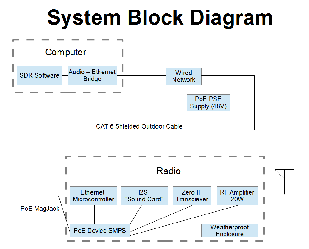 Ethernet To Radio Adapter Block Diagram Of Stereo Audio Amplifier With Digital Volume Control We Get A Lot Value Out An Cable As It Carries The Baseband Signal Power And Below Is System