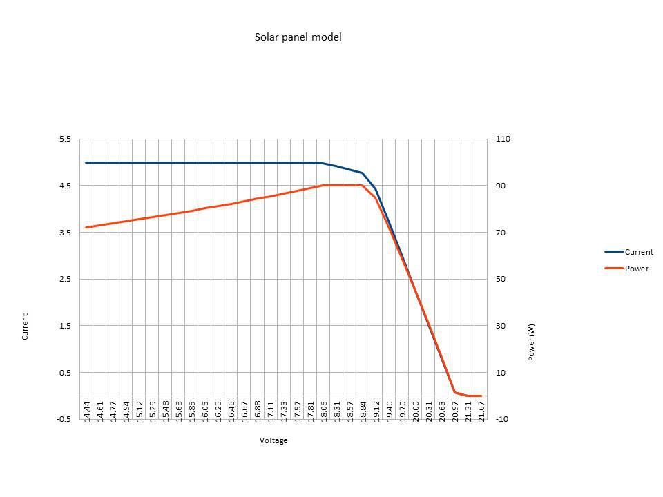 ARDUINO MPPT SOLAR CHARGE CONTROLLER | Hackaday io