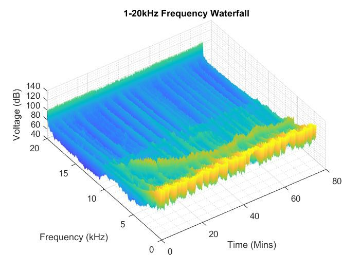 Waterfall Success Details Hackaday Io