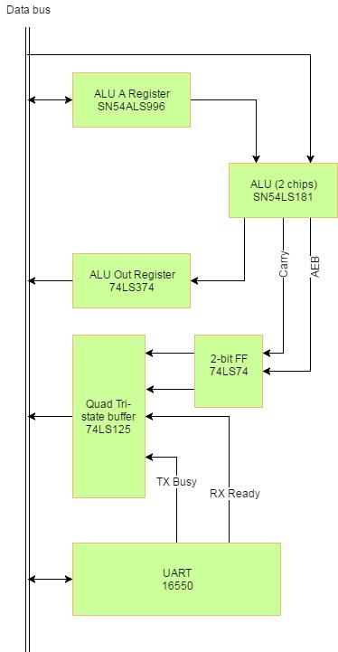 Bit register chips chosen | Details | Hackaday io