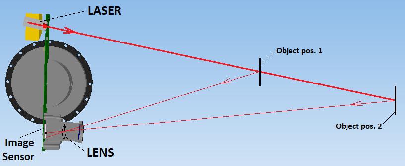 Open Simple LIDAR | Hackaday io