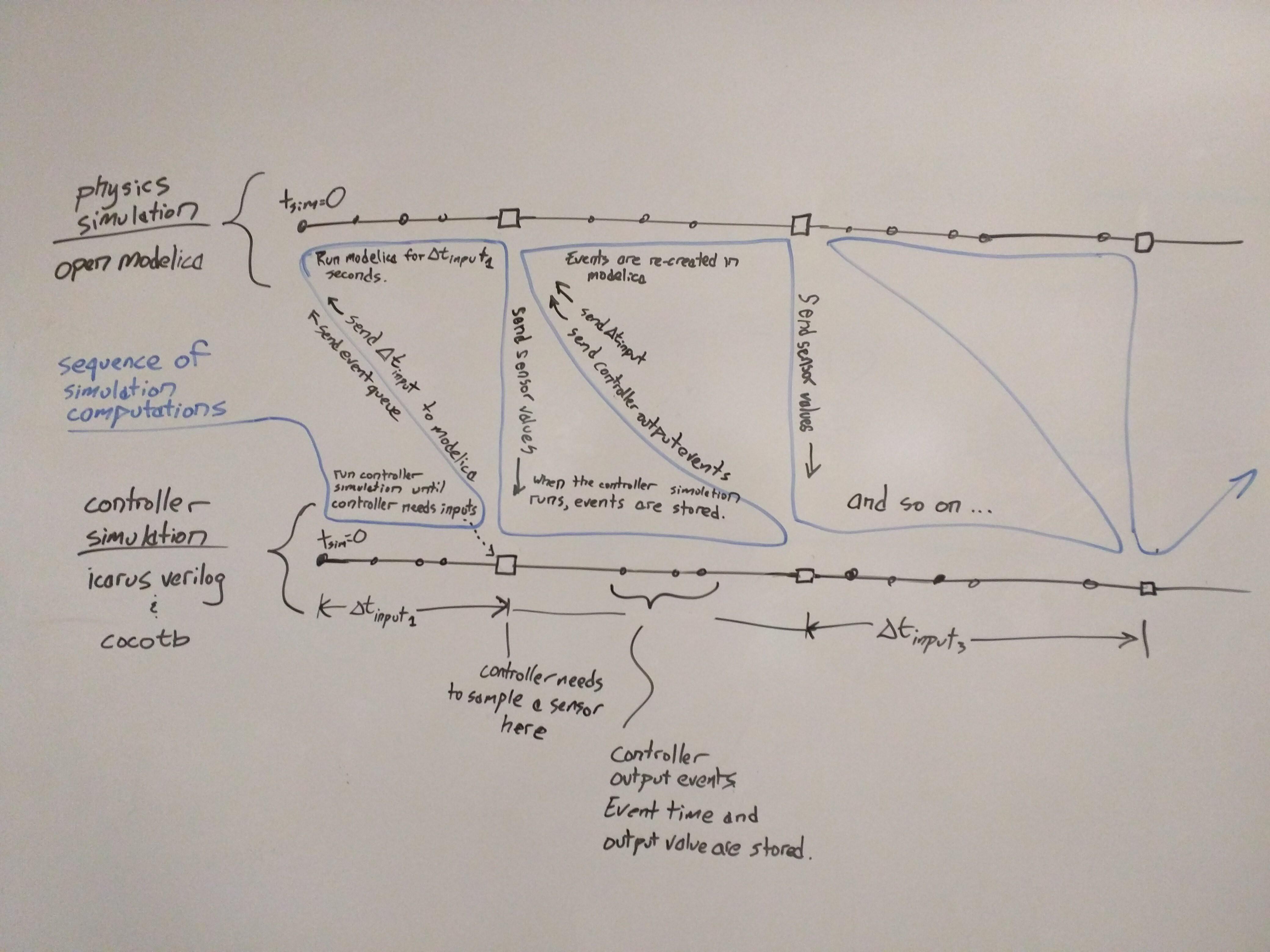Coupled Physics and FPGA Simulation   Hackaday io