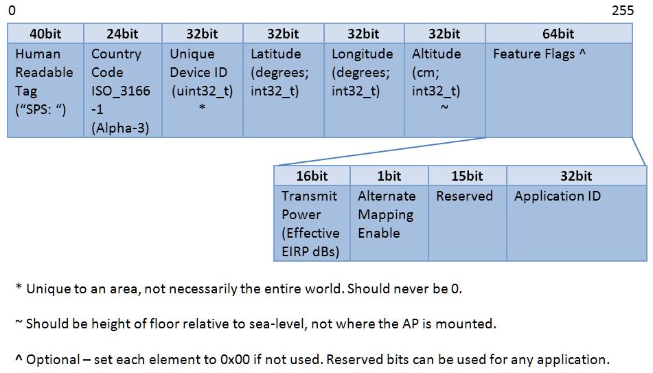 How Does It Work Details Hackadayio - Latitude longitude altitude