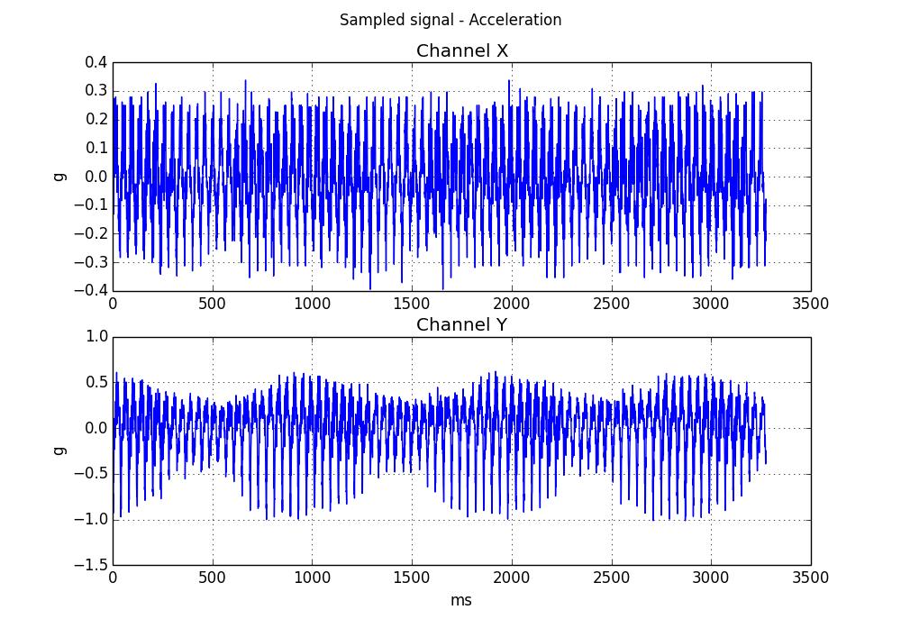 Open Source FFT Spectrum Analyzer | Hackaday io