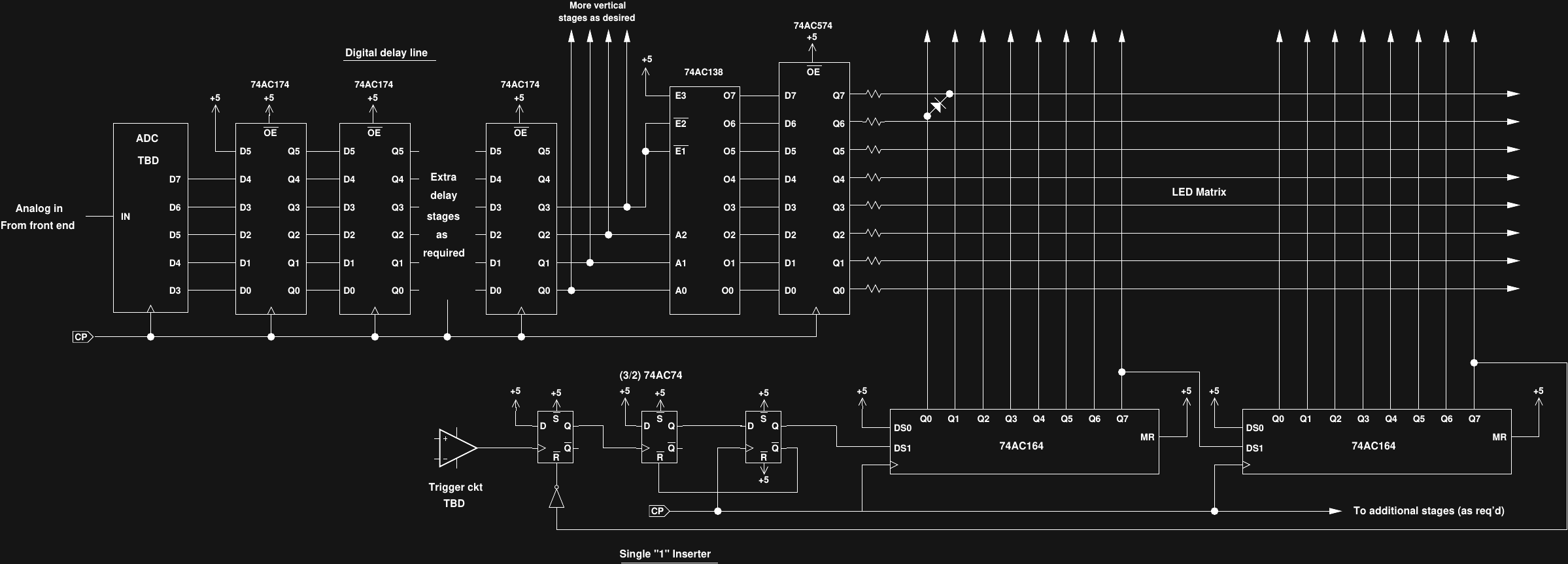 Basic Led Scanning Design Details 8 Bit Shift Register Logic Diagram The Horizontal Sweep Is Done With A Series Of 74ac164 Registers So Resolution Can Be Expanded In Multiples Columns You