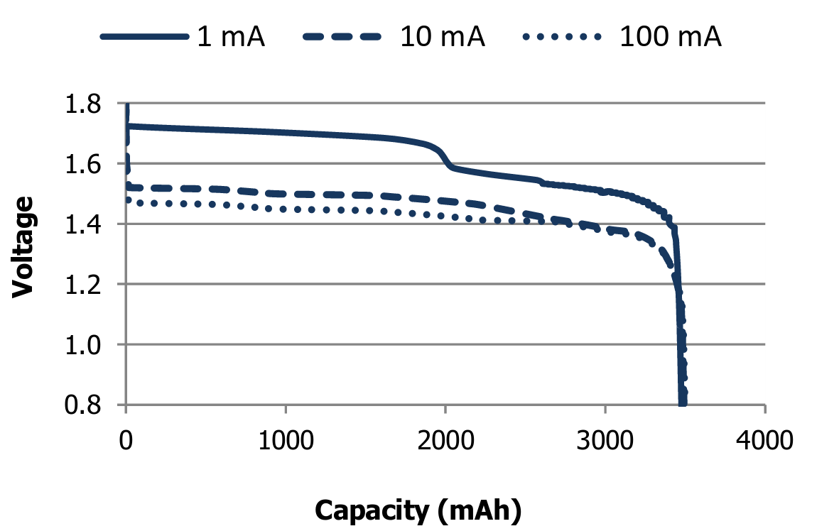 Project Tritiled Efficient Led Driver Works With Single Aa Cell These Cells Are Unique In That They Have A 20 Year Shelf Life Low Drain Devices Should Be Able To Run This Long The Energizer Lr91 Datasheet Shows
