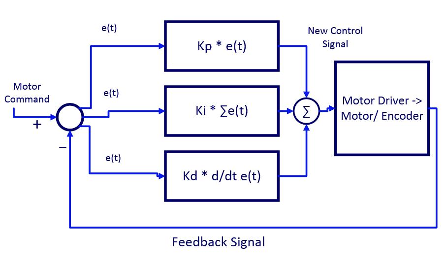 Großzügig Blockdiagramm Reduktionstechniken Fotos - Elektrische ...