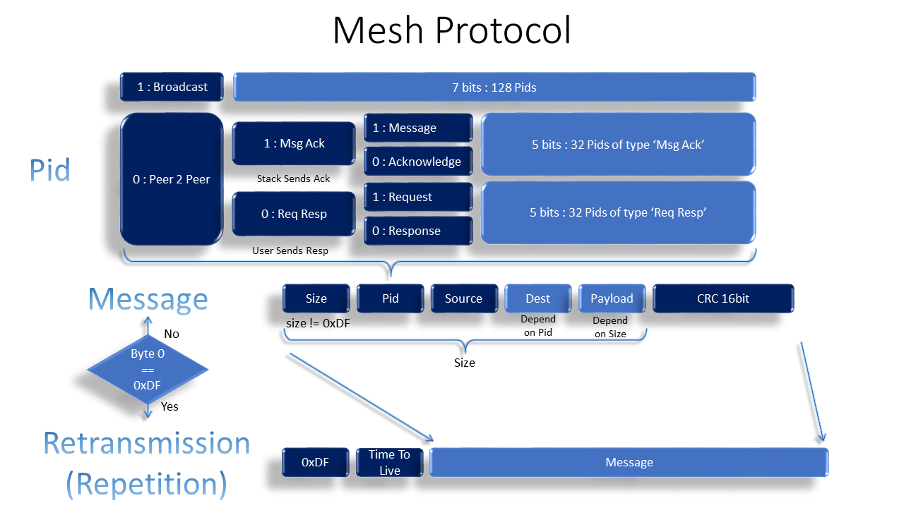 Nrf Mesh Android
