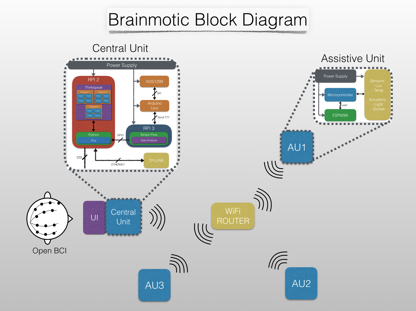 Marvelous Project Block Diagram Details Hackaday Io Wiring Digital Resources Helishebarightsorg