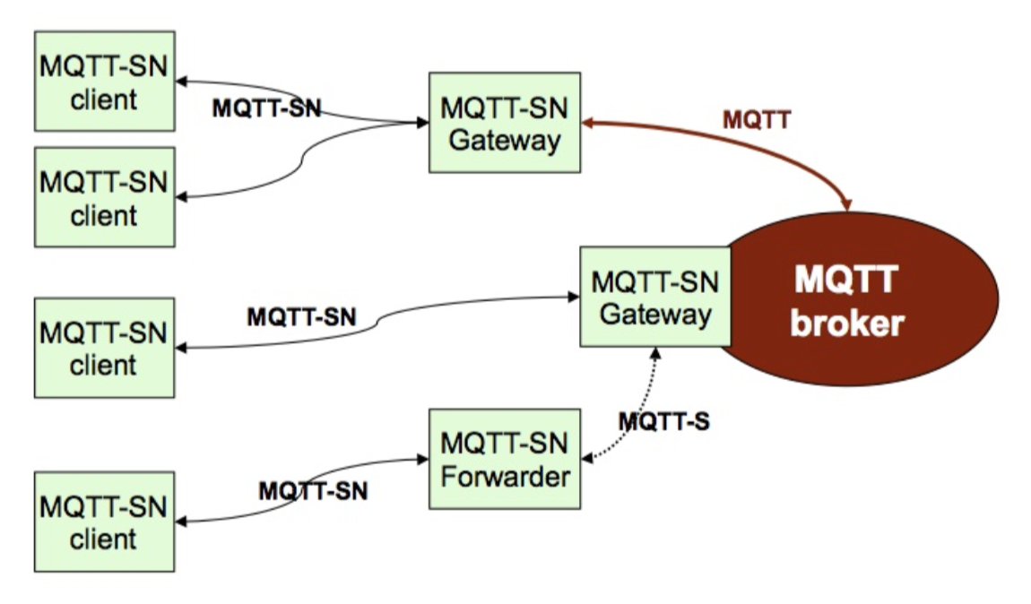 Aquila 2 0 - MQTT-SN based IoT Platform | Hackaday io