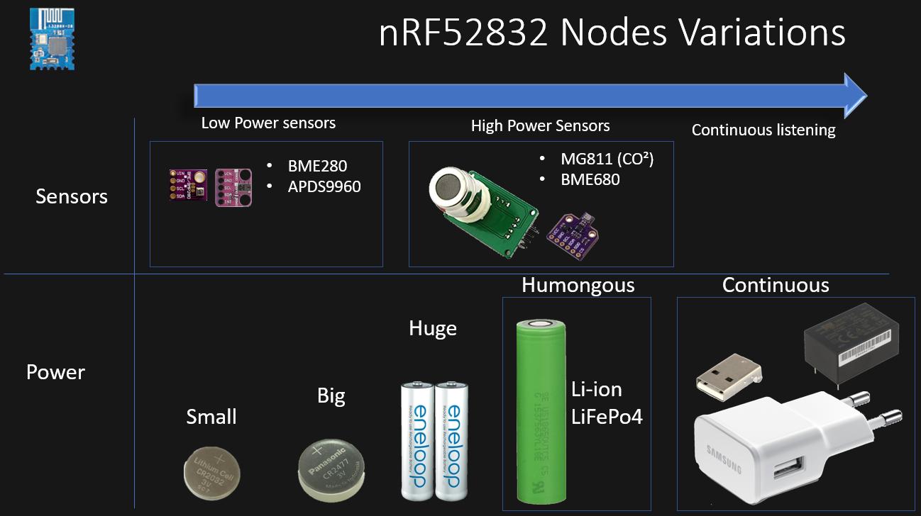 Nrf52 Low Power Mode