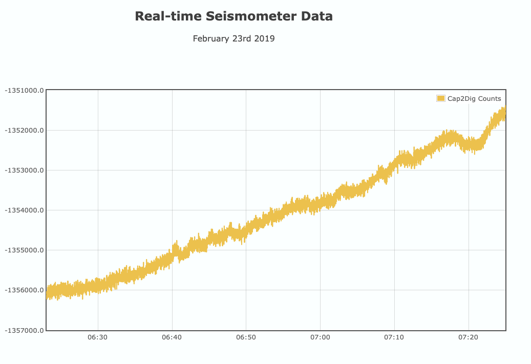 Project | Seismometer | Hackaday io