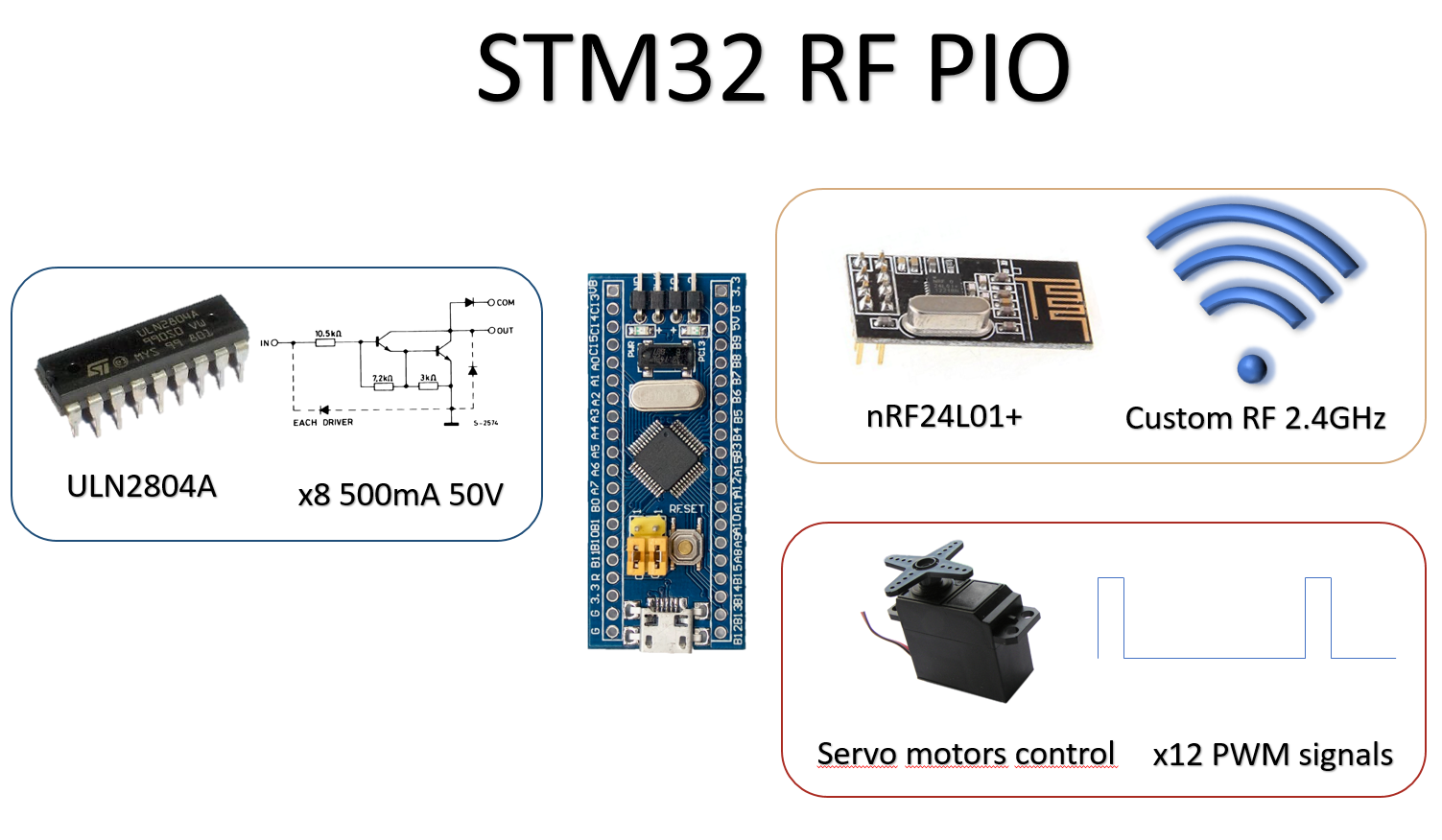 Stm32 Blue Pill Iot Expansion Boards X8 Wiring Diagram Rf Pio Concept