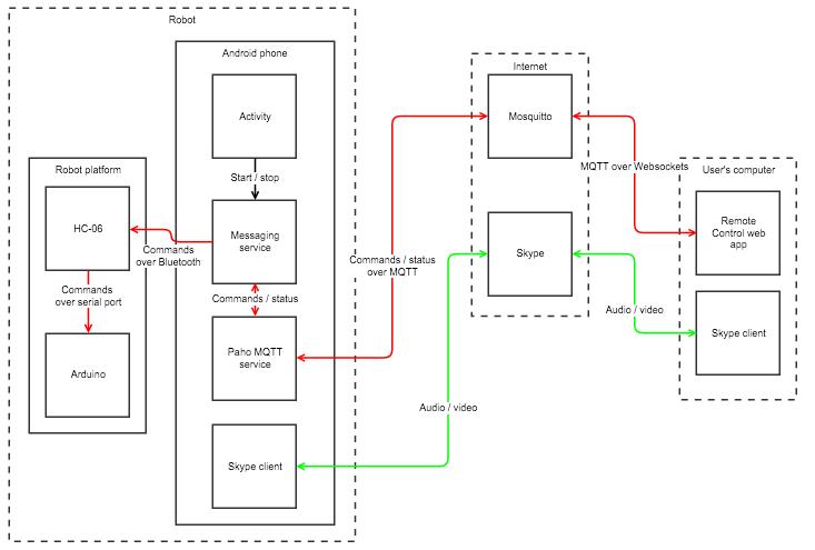 Kaukomieli - a telepresence bot | Details | Hackaday io