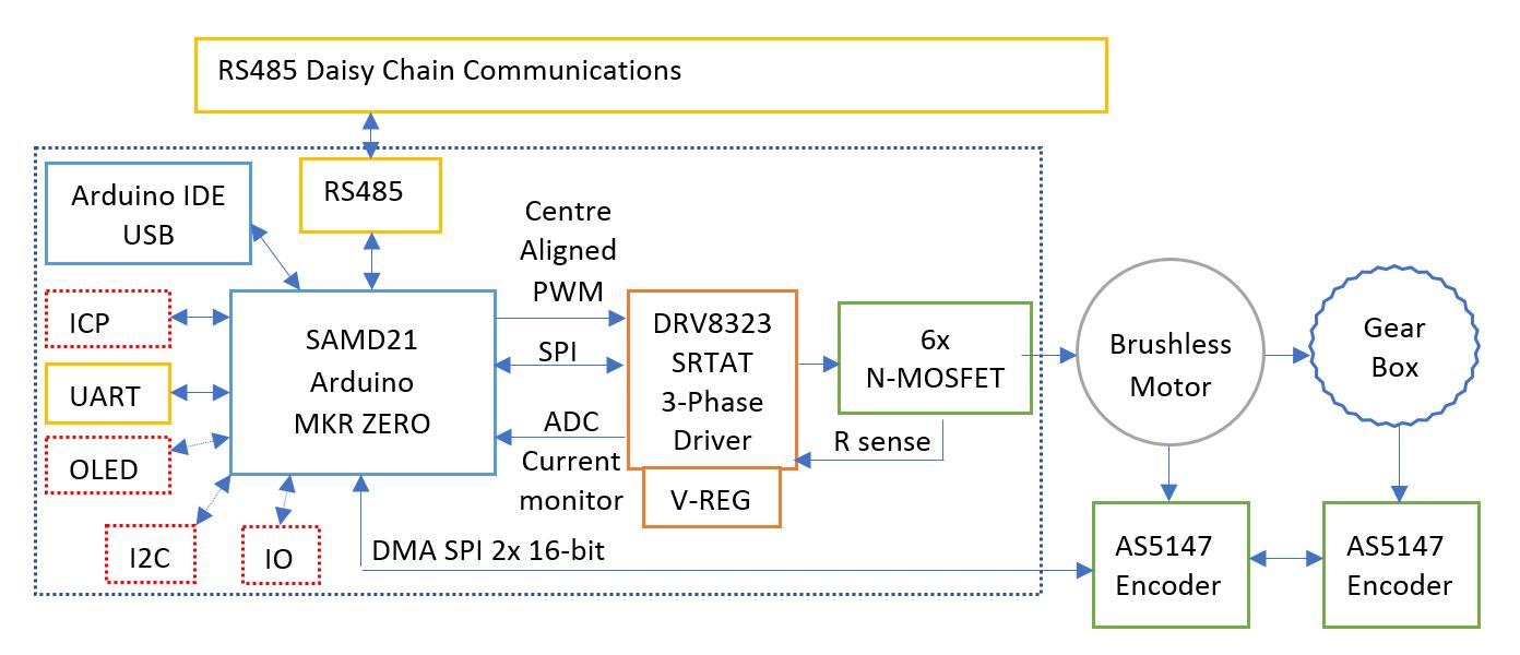 Arduino Brushless FOC Controller - Development | Details | Hackaday io