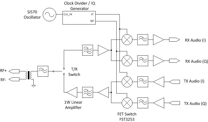 Ethernet to Radio Adapter | Hackaday io